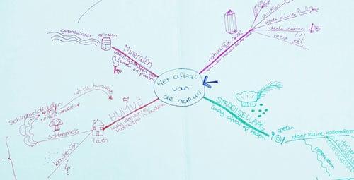 training LEREN LEREN conceptmap